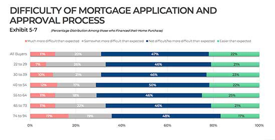 chart of mortgage difficulty process - grant f trevithick dallas mortgage fort worth